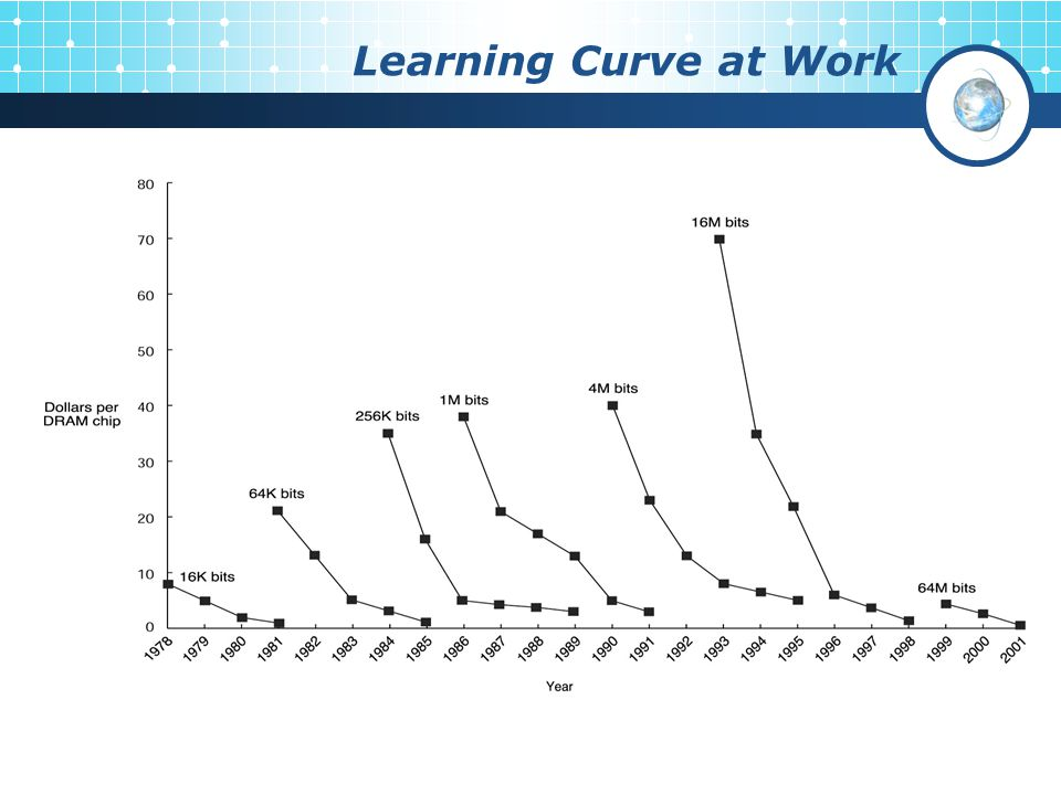 Learning Curve at Work