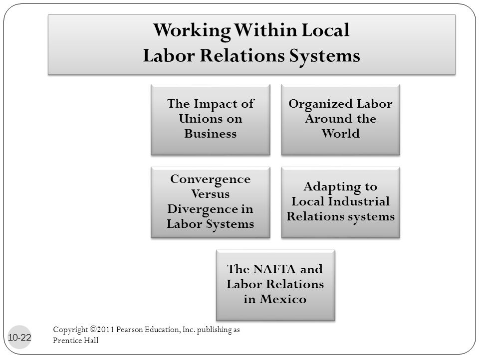 Working Within Local Labor Relations Systems The Impact of Unions on Business Organized Labor Around the World Convergence Versus Divergence in Labor Systems Adapting to Local Industrial Relations systems The NAFTA and Labor Relations in Mexico 10-22 Copyright ©2011 Pearson Education, Inc.