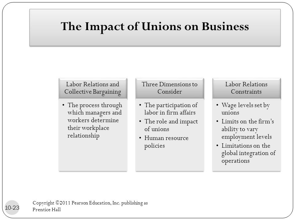 The Impact of Unions on Business Labor Relations and Collective Bargaining The process through which managers and workers determine their workplace relationship Three Dimensions to Consider The participation of labor in firm affairs The role and impact of unions Human resource policies Labor Relations Constraints Wage levels set by unions Limits on the firm's ability to vary employment levels Limitations on the global integration of operations 10-23 Copyright ©2011 Pearson Education, Inc.