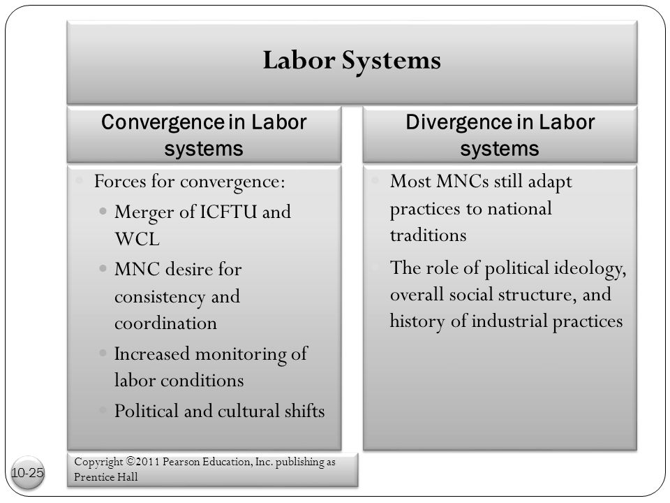 Labor Systems Convergence in Labor systems Divergence in Labor systems Copyright ©2011 Pearson Education, Inc.
