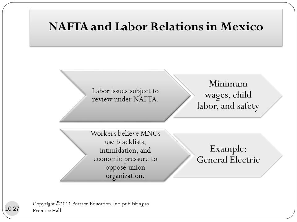 NAFTA and Labor Relations in Mexico Labor issues subject to review under NAFTA: Minimum wages, child labor, and safety Workers believe MNCs use blacklists, intimidation, and economic pressure to oppose union organization.