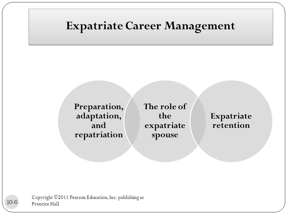 Expatriate Career Management Preparation, adaptation, and repatriation The role of the expatriate spouse Expatriate retention 10-6 Copyright ©2011 Pearson Education, Inc.