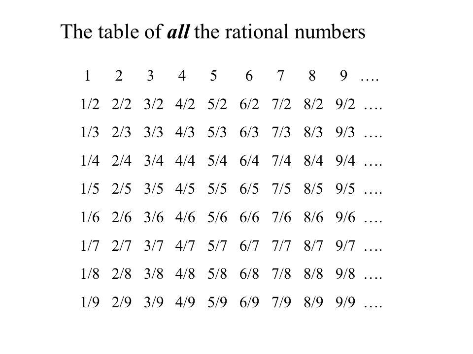 1 2 3 4 5 6 7 8 9 …. 1/2 2/2 3/2 4/2 5/2 6/2 7/2 8/2 9/2 ….