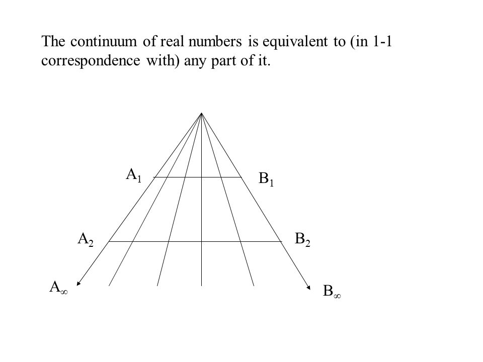 A∞A∞ B1B1 A1A1 A2A2 B2B2 B∞B∞ The continuum of real numbers is equivalent to (in 1-1 correspondence with) any part of it.
