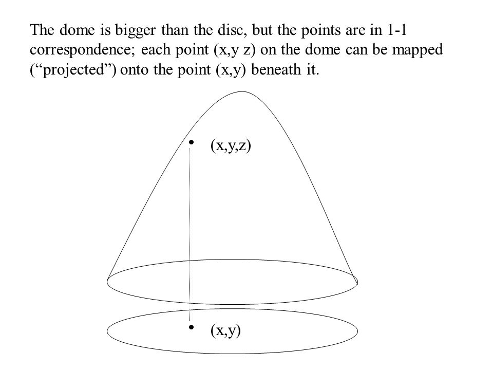 The dome is bigger than the disc, but the points are in 1-1 correspondence; each point (x,y z) on the dome can be mapped ( projected ) onto the point (x,y) beneath it.