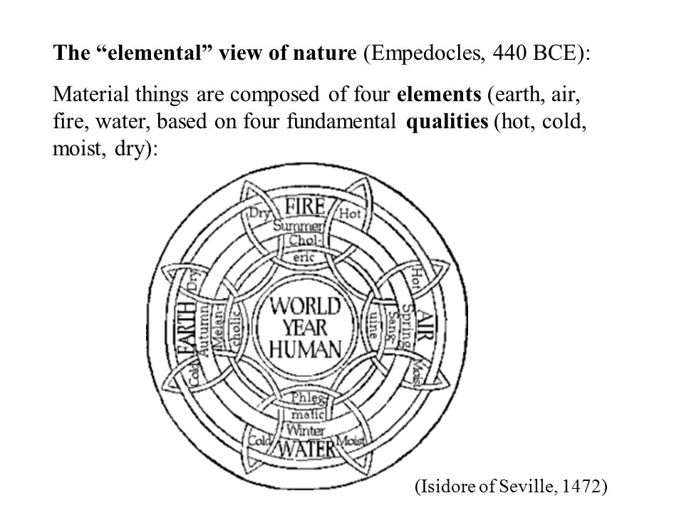 The elemental view of nature (Empedocles, 440 BCE): Material things are composed of four elements (earth, air, fire, water, based on four fundamental qualities (hot, cold, moist, dry): (Isidore of Seville, 1472)
