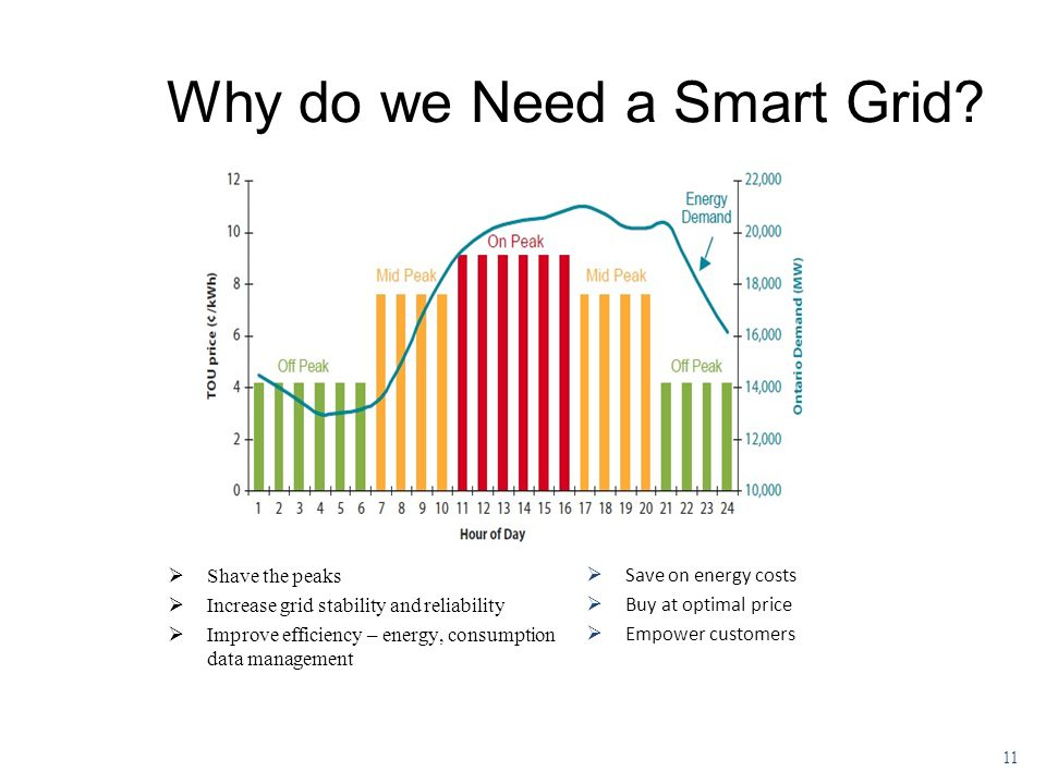 Why do we Need a Smart Grid.