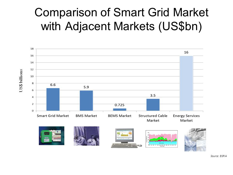 Comparison of Smart Grid Market with Adjacent Markets (US$bn) 16 Source: BSRIA US$ billions