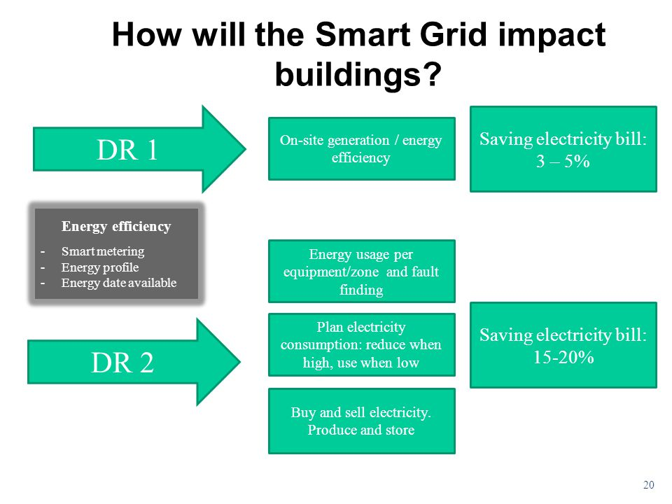 How will the Smart Grid impact buildings.