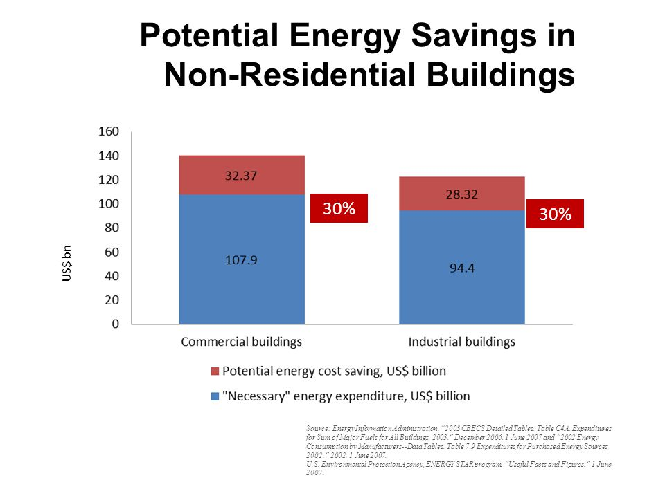 22 Potential Energy Savings in Non-Residential Buildings 30% US$ bn Source: Energy Information Administration.