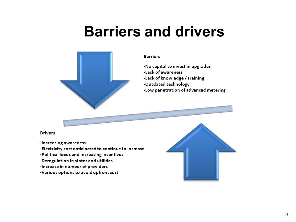 23 Barriers and drivers Barriers -No capital to invest in upgrades -Lack of awareness -Lack of knowledge / training -Outdated technology -Low penetration of advanced metering Drivers -Increasing awareness -Electricity cost anticipated to continue to increase -Political focus and increasing incentives -Deregulation in states and utilities -Increase in number of providers -Various options to avoid upfront cost