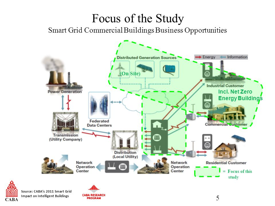 Focus of the Study Smart Grid Commercial Buildings Business Opportunities 5 = Focus of this study (On Site) Incl.