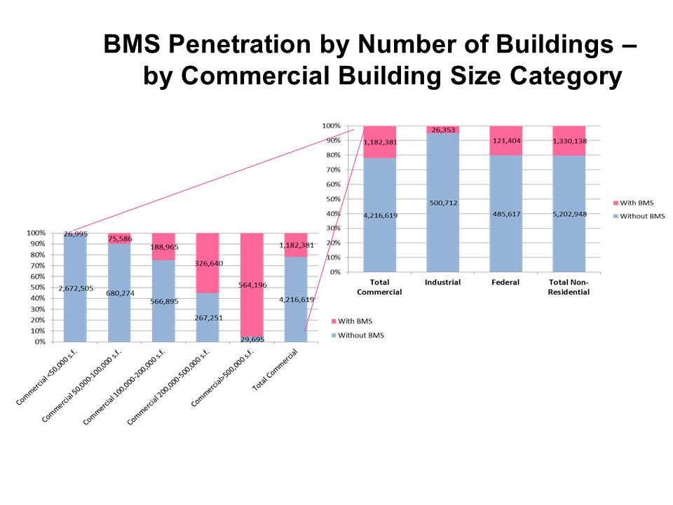 9 BMS Penetration by Number of Buildings – by Commercial Building Size Category