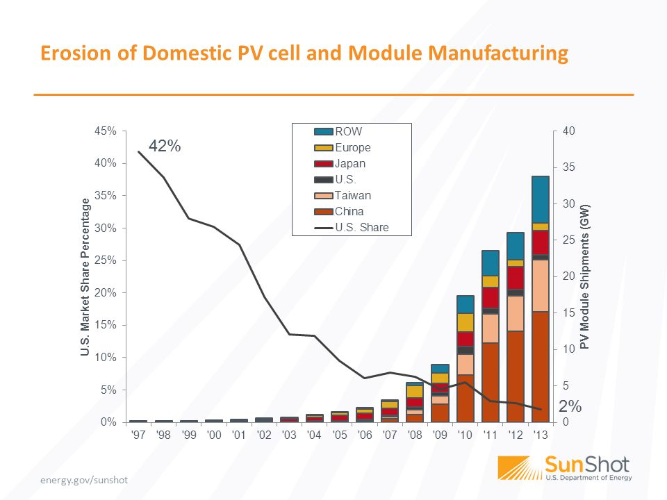 energy.gov/sunshot Erosion of Domestic PV cell and Module Manufacturing 42% 2%