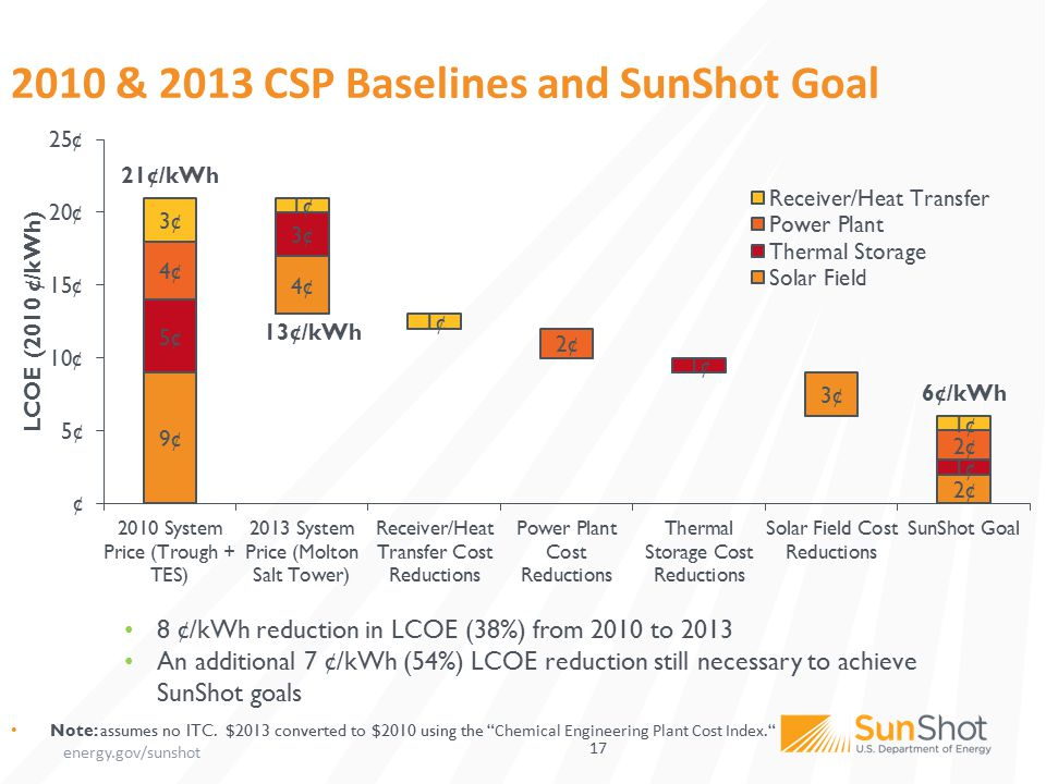 "energy.gov/sunshot 17 2010 & 2013 CSP Baselines and SunShot Goal Note: assumes no ITC. $2013 converted to $2010 using the "" Chemical Engineering Plant"