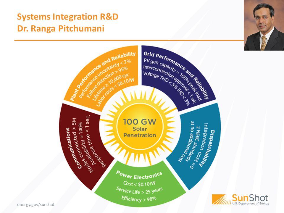 energy.gov/sunshot Systems Integration R&D Dr. Ranga Pitchumani