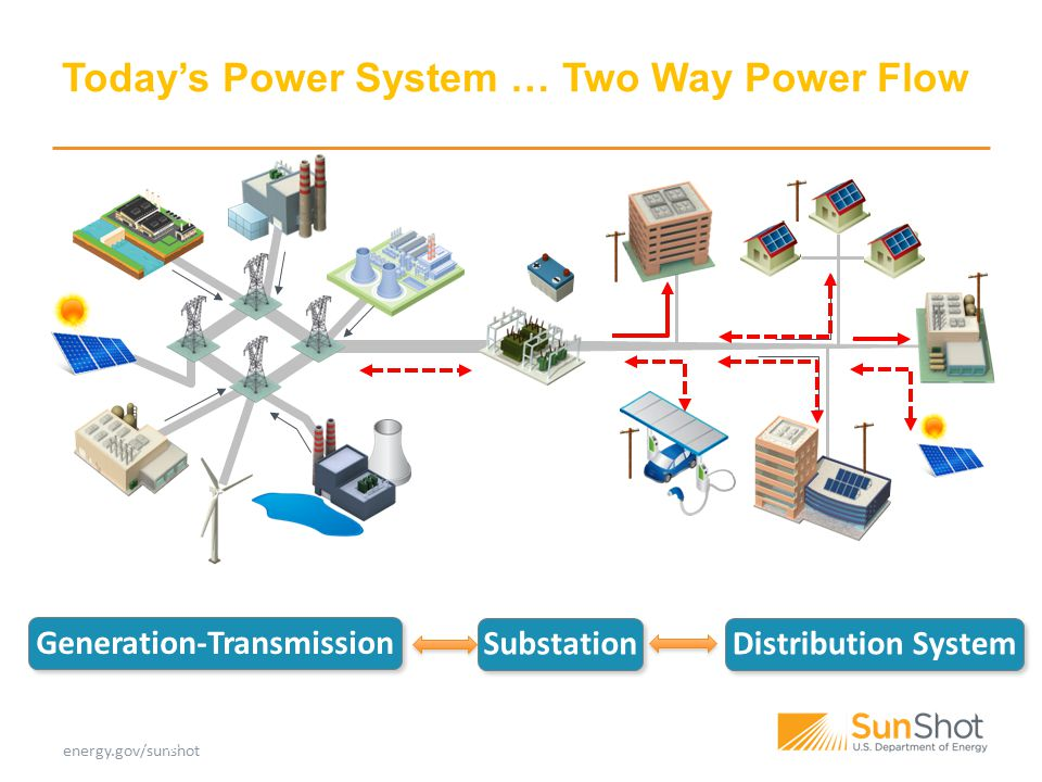 energy.gov/sunshot Today's Power System … Two Way Power Flow Generation-Transmission Distribution System Substation Source: NREL-Coddington modified A