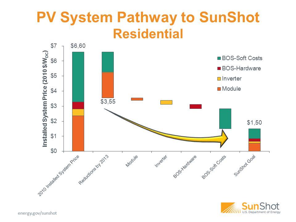 energy.gov/sunshot PV System Pathway to SunShot Residential