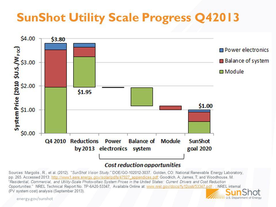 energy.gov/sunshot SunShot Utility Scale Progress Q42013 Sources: Margolis, R., et al.
