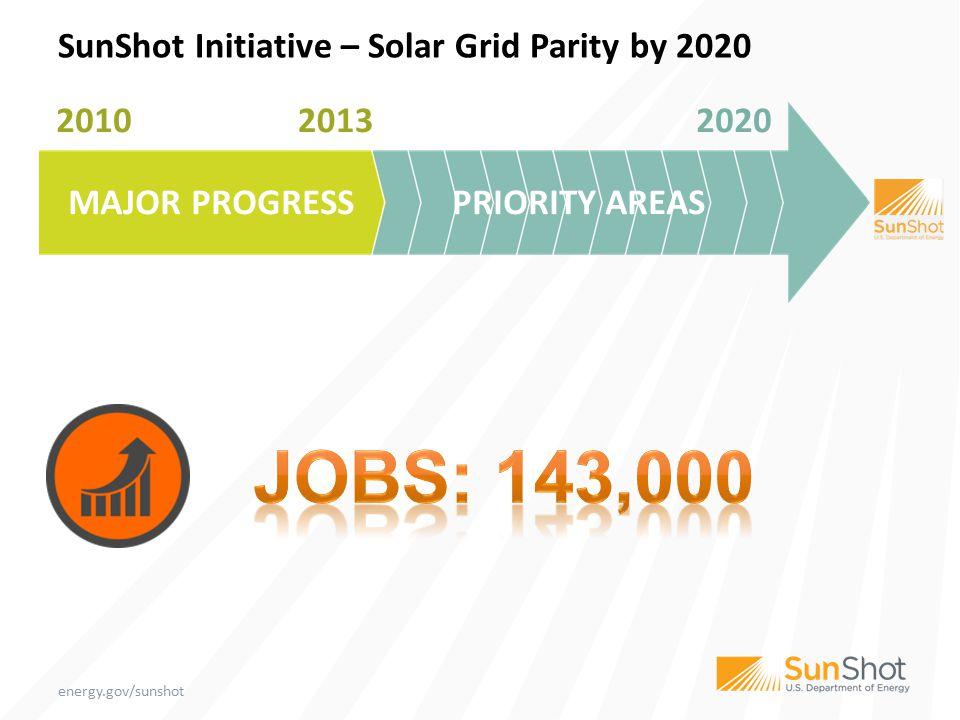 energy.gov/sunshot MAJOR PROGRESSPRIORITY AREAS 201020202013 SunShot Initiative – Solar Grid Parity by 2020