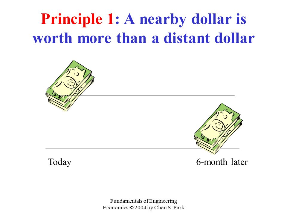 Fundamentals of Engineering Economics © 2004 by Chan S. Park Principle 1: A nearby dollar is worth more than a distant dollar Today6-month later