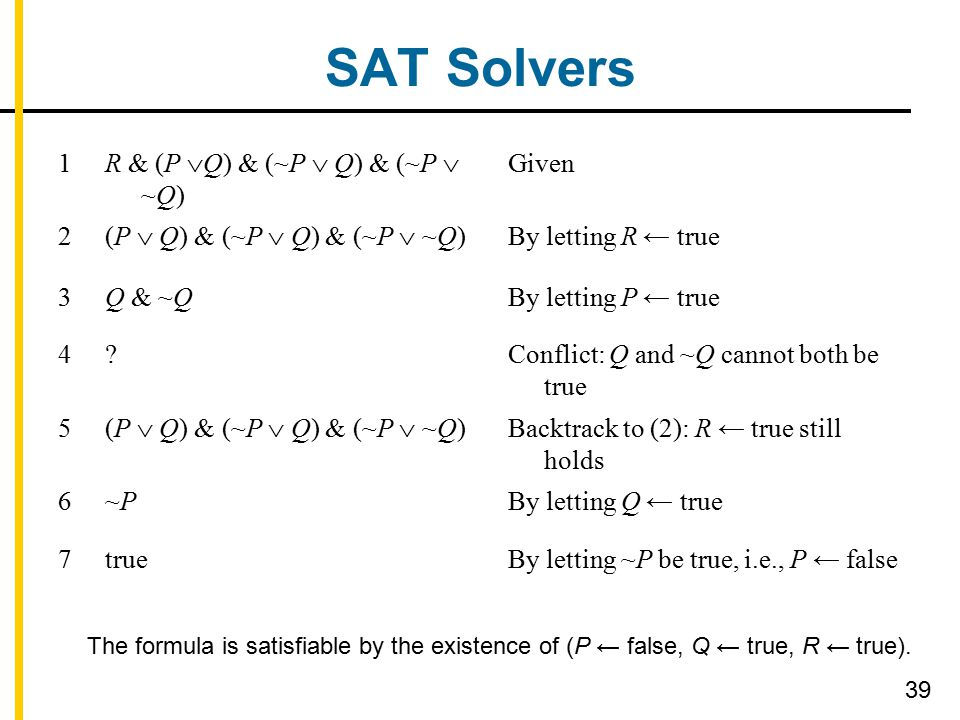 SAT Solvers 39 1 R & (P  Q) & (~P  Q) & (~P  ~Q) Given 2 (P  Q) & (~P  Q) & (~P  ~Q) By letting R ← true 3Q & ~QBy letting P ← true 4?Conflict: Q and ~Q cannot both be true 5 (P  Q) & (~P  Q) & (~P  ~Q) Backtrack to (2): R ← true still holds 6~P~PBy letting Q ← true 7trueBy letting ~P be true, i.e., P ← false The formula is satisfiable by the existence of (P ← false, Q ← true, R ← true).