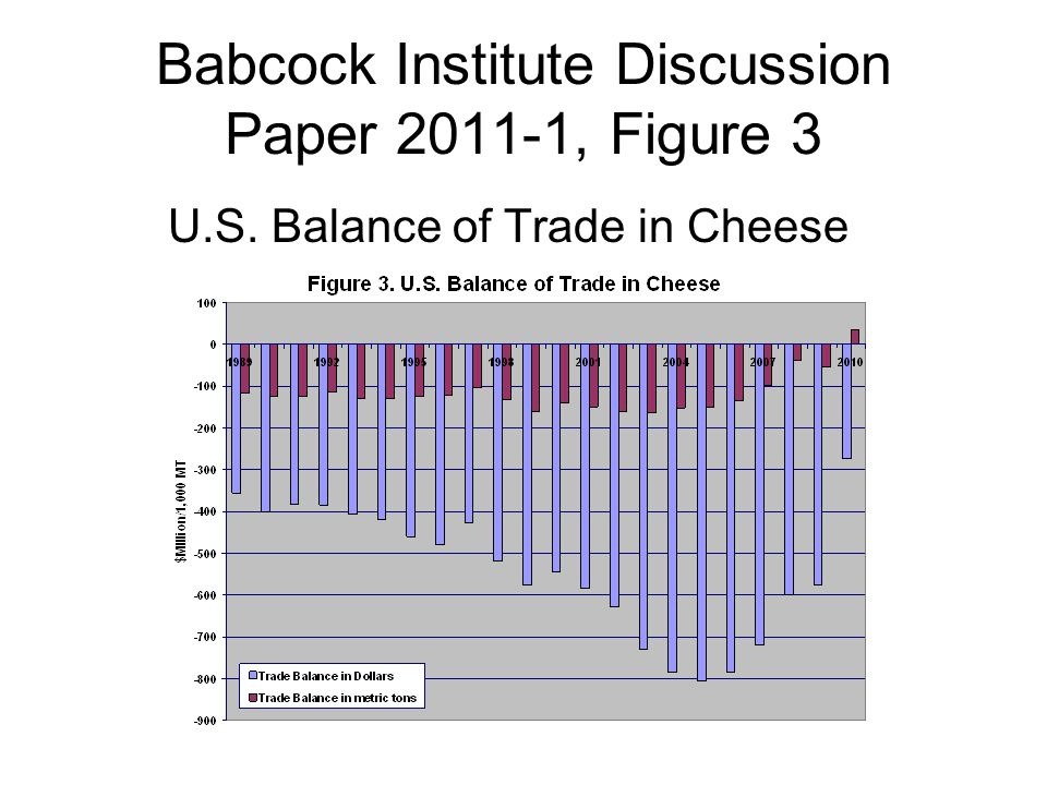 Babcock Institute Discussion Paper 2011-1, Figure 3 U.S. Balance of Trade in Cheese