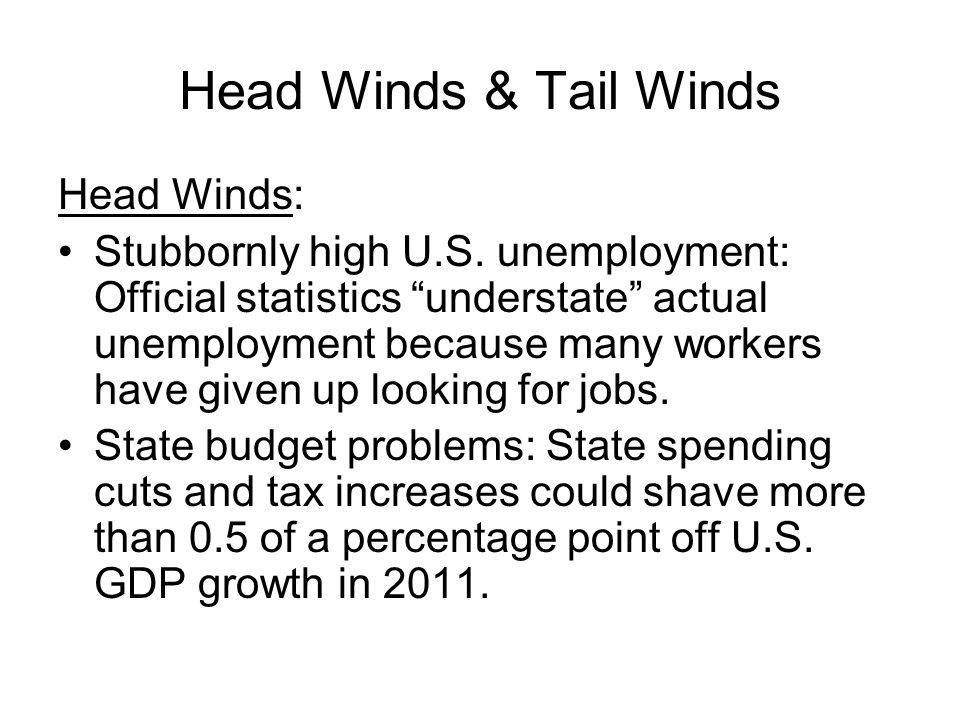 Head Winds & Tail Winds Head Winds: Stubbornly high U.S.