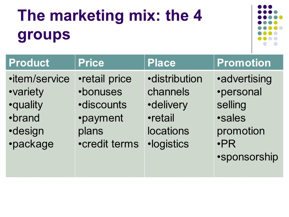 The marketing mix: the 4 groups ProductPricePlacePromotion item/service variety quality brand design package retail price bonuses discounts payment plans credit terms distribution channels delivery retail locations logistics advertising personal selling sales promotion PR sponsorship