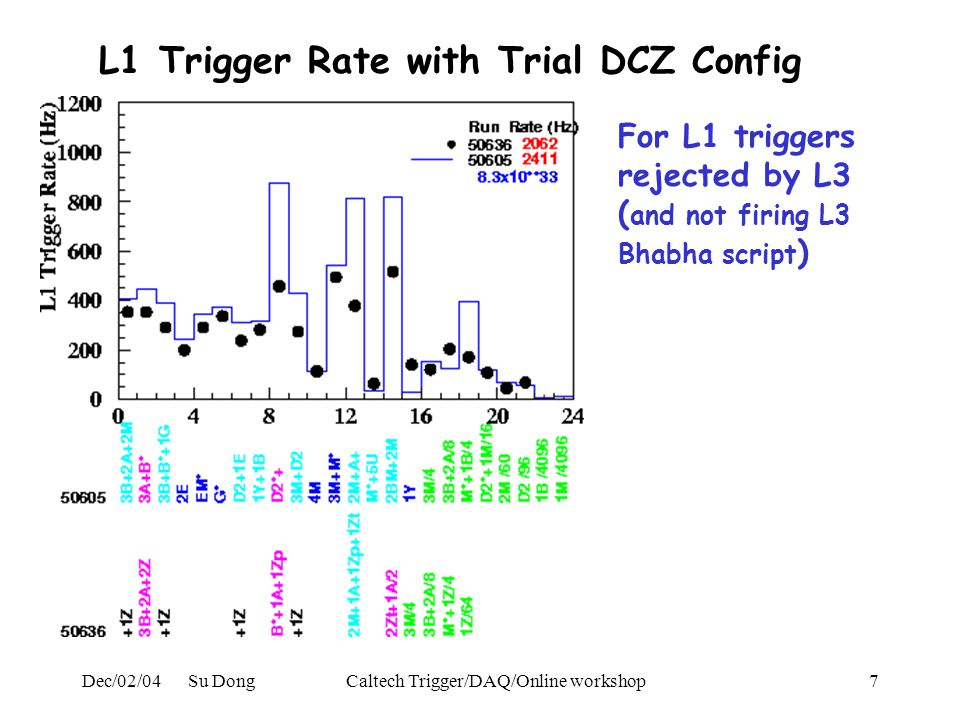 Dec/02/04 Su DongCaltech Trigger/DAQ/Online workshop8 Compare with DCZ design simulation study CDR study Sep/01.