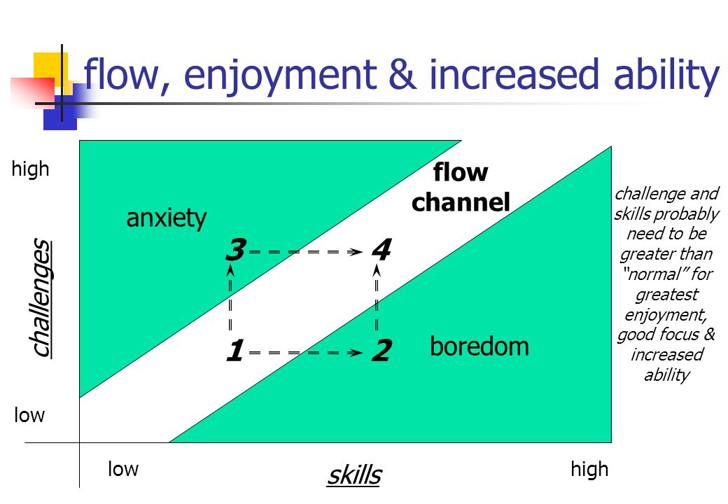 flow, enjoyment & increased ability challenges high low flow channel skills highlow anxiety boredom 34 12 challenge and skills probably need to be greater than normal for greatest enjoyment, good focus & increased ability