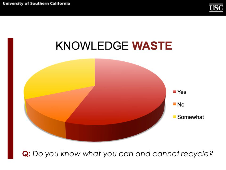 Q: Do you know what you can and cannot recycle?