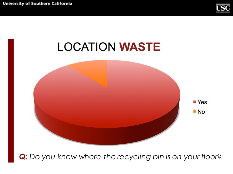 Q: Do you know where the recycling bin is on your floor?