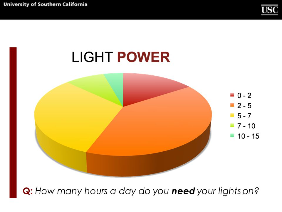 Q: How many hours a day do you need your lights on?