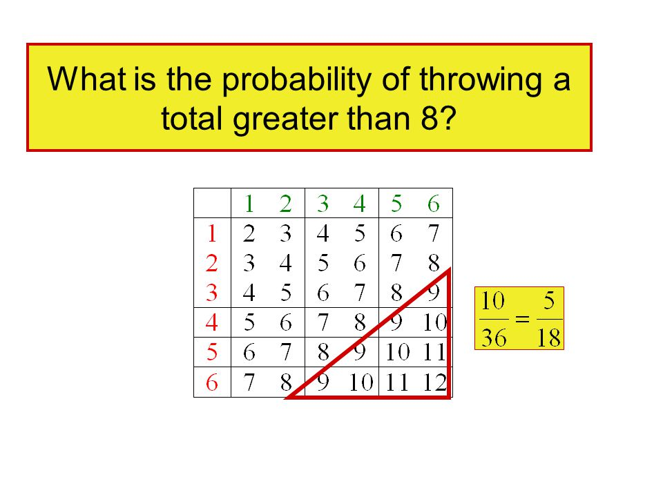 What is the probability of throwing a total greater than 8?