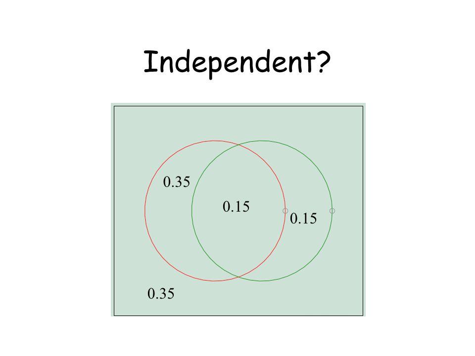 Independent? 0.15 0.35 0.15 0.35