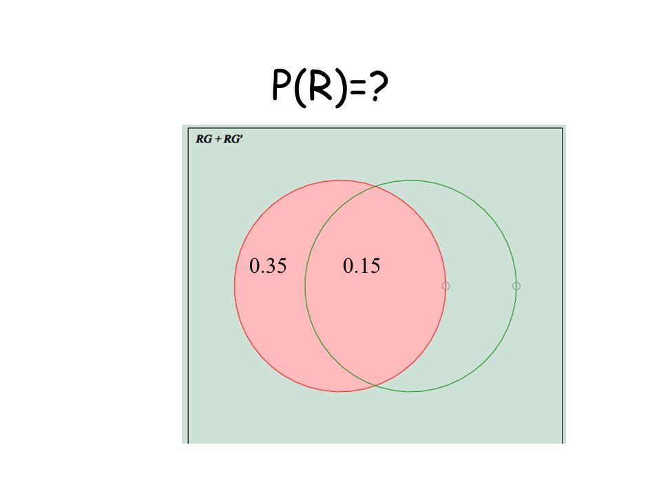 P(R)= 0.15 0.35 0.15 0.35 0.15