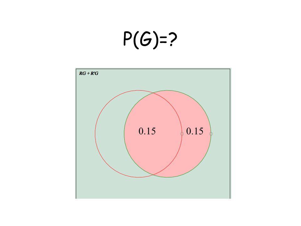 P(G)= 0.15