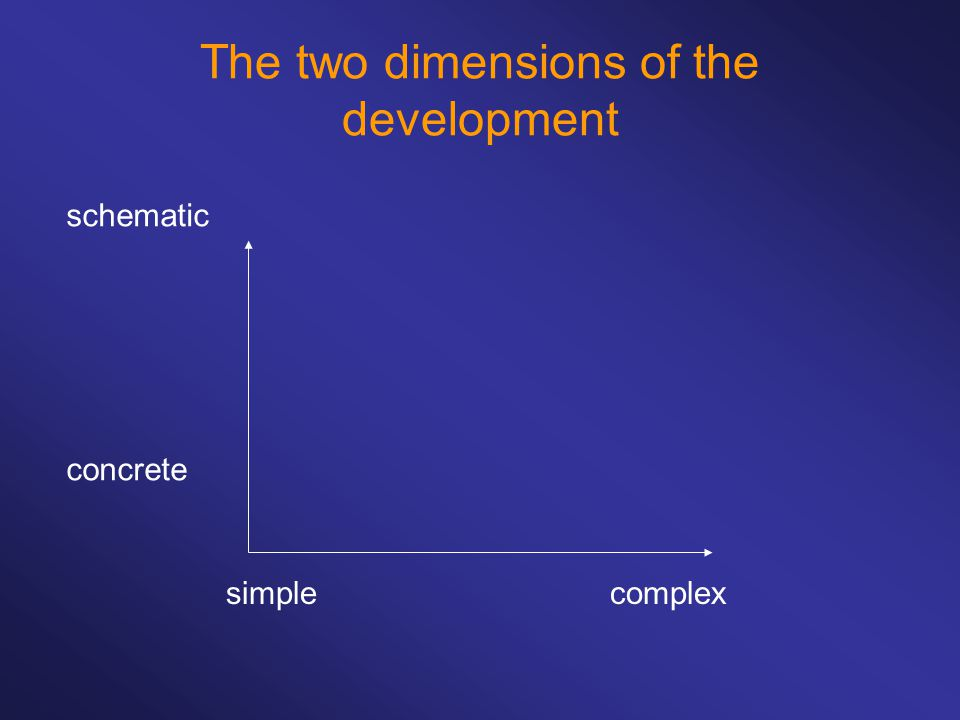 schematic concrete The two dimensions of the development simplecomplex