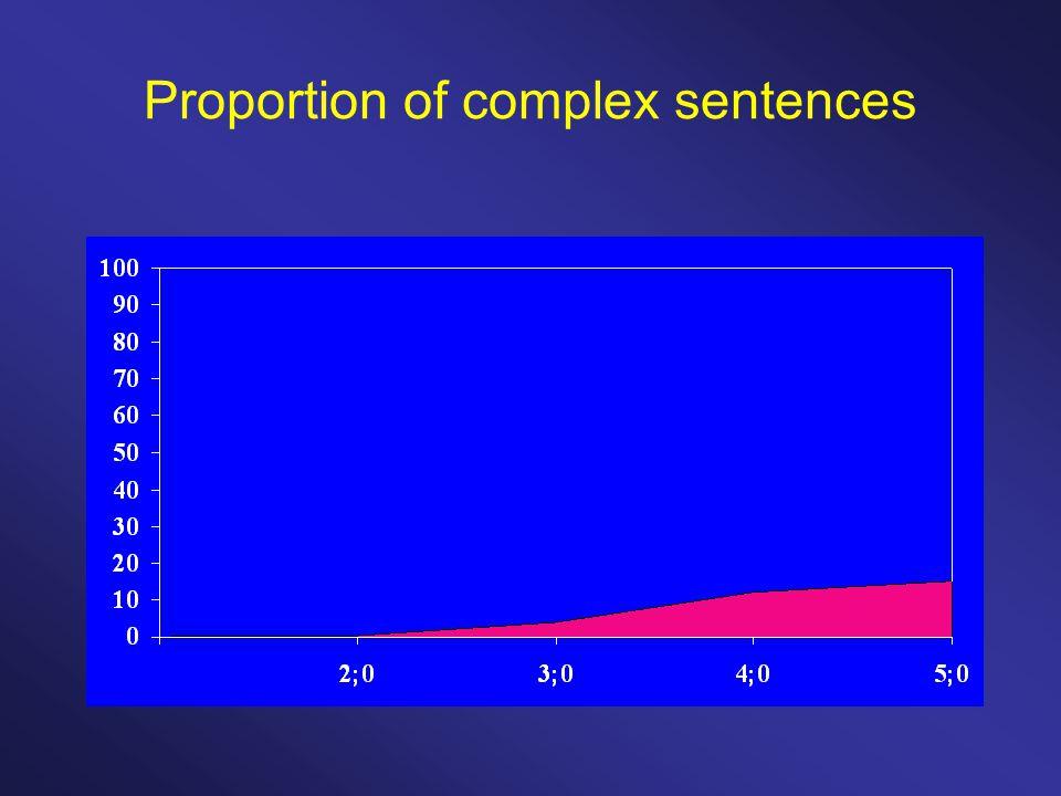 Proportion of complex sentences