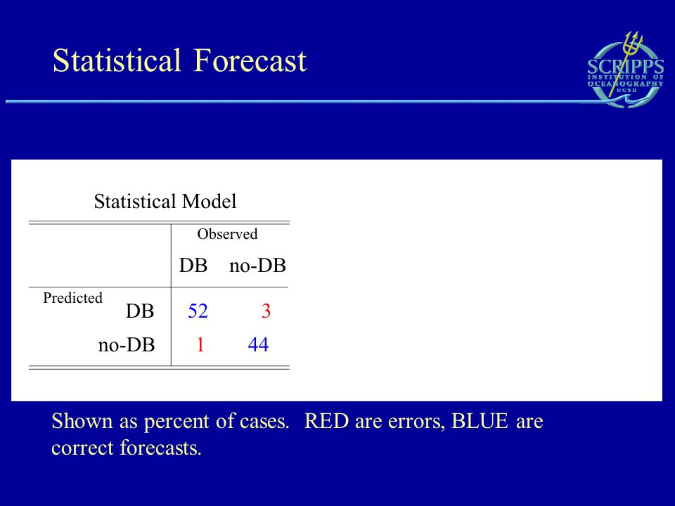 Statistical Forecast Shown as percent of cases. RED are errors, BLUE are correct forecasts.