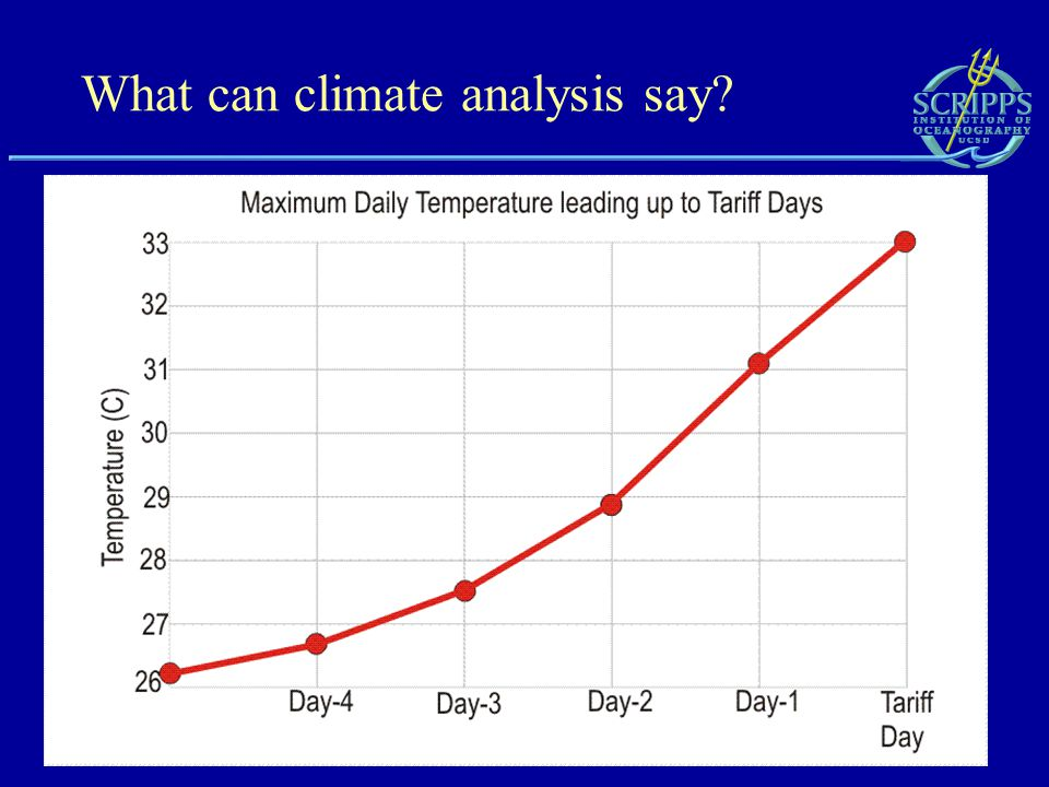 What can climate analysis say
