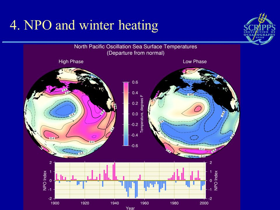 4. NPO and winter heating