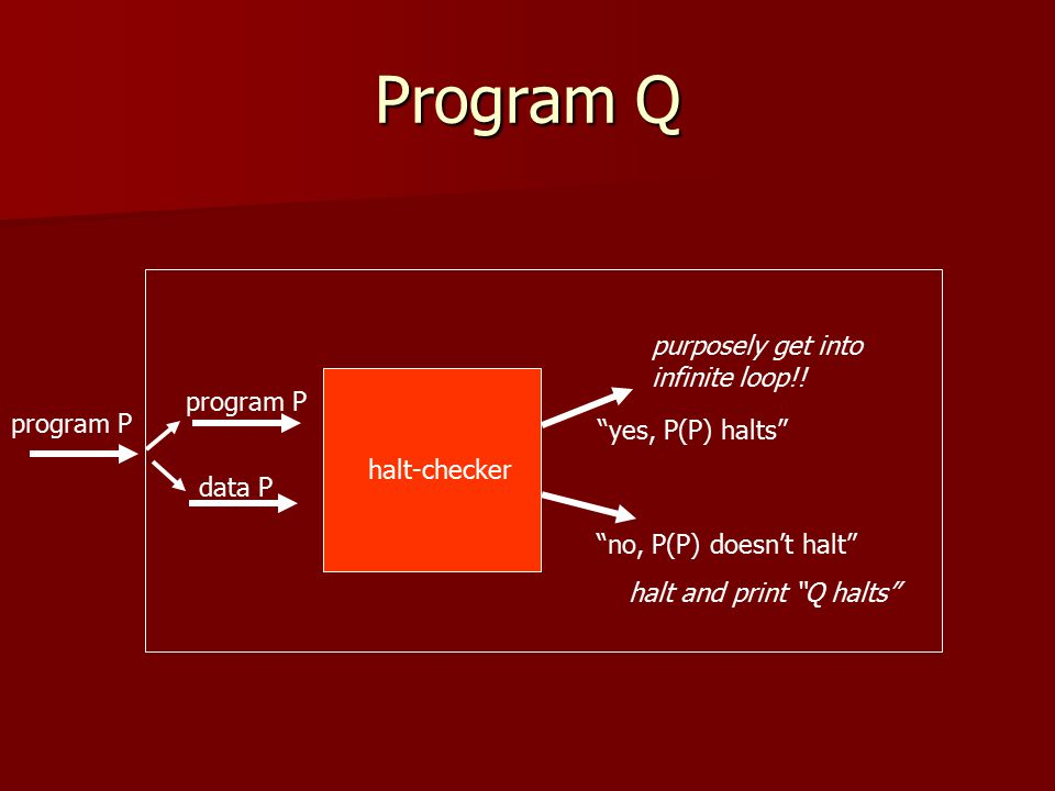 "Program Q program P data P ""yes, P(P) halts"" ""no, P(P) doesn't halt"" program P purposely get into infinite loop!! halt and print ""Q halts"" halt-checke"