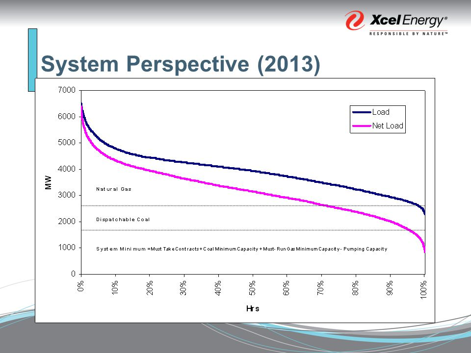 System Perspective (2013)