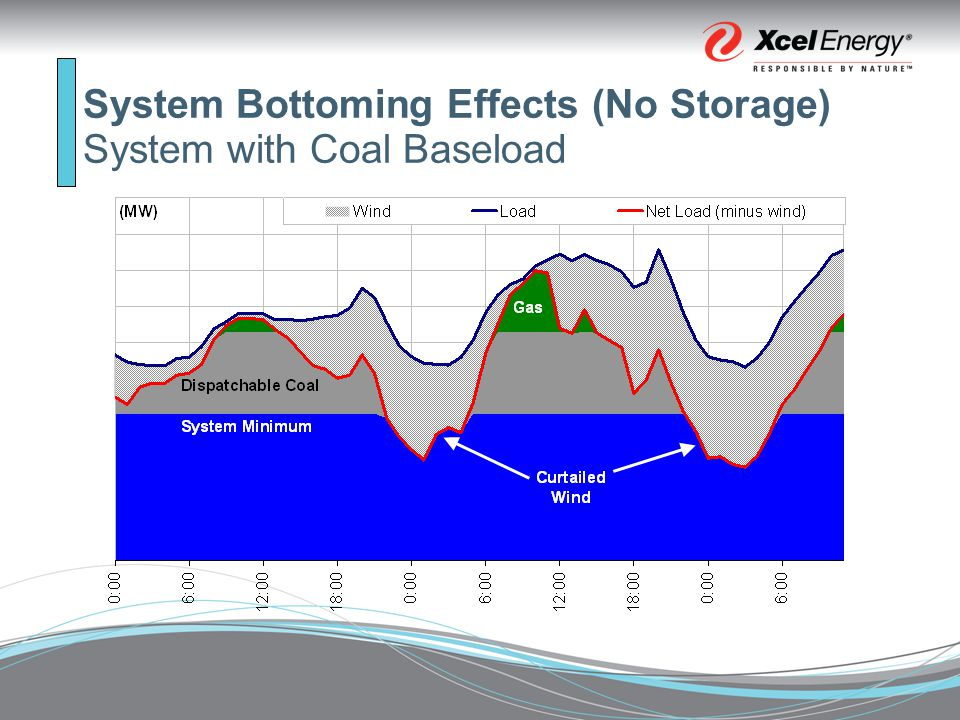 System Bottoming Effects (No Storage) System with Coal Baseload