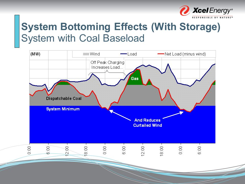 System Bottoming Effects (With Storage) System with Coal Baseload