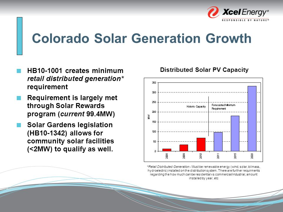 Colorado Solar Generation Growth HB creates minimum retail distributed generation* requirement Requirement is largely met through Solar Rewards program (current 99.4MW) Solar Gardens legislation (HB ) allows for community solar facilities (<2MW) to qualify as well.