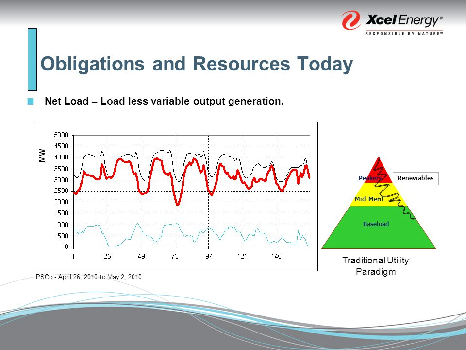 Obligations and Resources Today Net Load – Load less variable output generation.