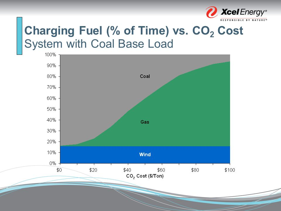 Relative Value of Storage PSCo System (Coal Baseload) High Value Low Value